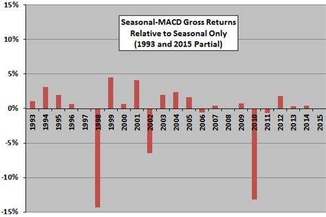 Seasonal Timing by Simple Tests Of Sy Harding S Seasonal Timing Strategy