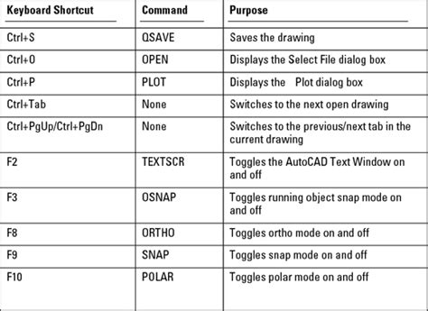 AutoCAD 2013's Top Keyboard Shortcuts   dummies