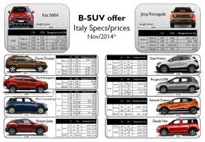 focus jeep renegade and fiat 500x price positioning
