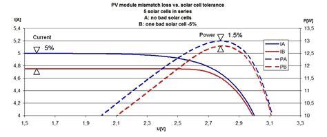 live solar panel data pv mismatch loss