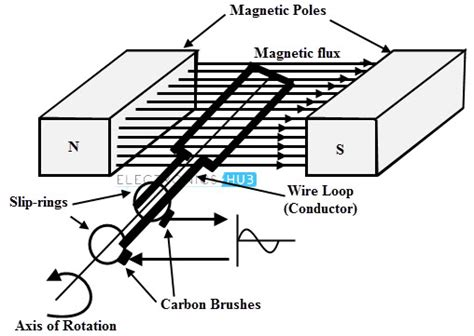 principle of electromagnetic induction in atm electromagnetic induction