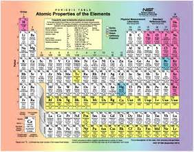Columns On The Periodic Table Are Called 29 Printable Periodic Tables Free Download Template Lab