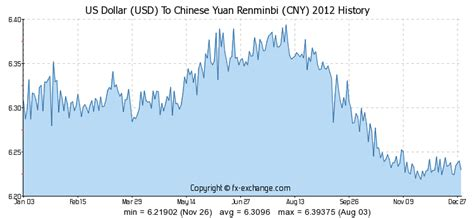 currency converter yuan to usd us dollar usd to chinese yuan renminbi cny history