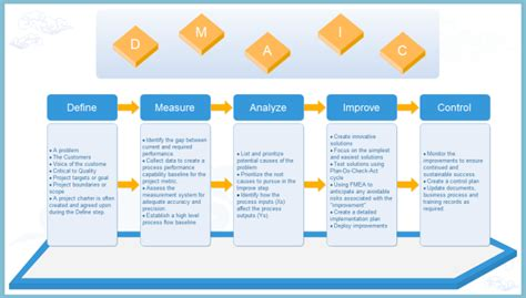 Dmaic Methodology In Six Sigma Dmaic Template