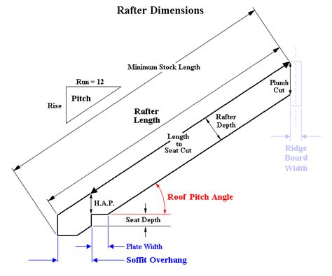 Shed Dormer Roof Pitch Fixed Height Ridge Pitch And Rafter Calculator