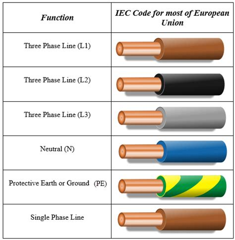 3 phase cable colours uk somurich