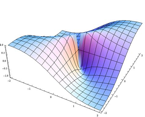 3d graphing plotting increase 3d graph thickness for 3d printing in mathematica mathematica stack exchange