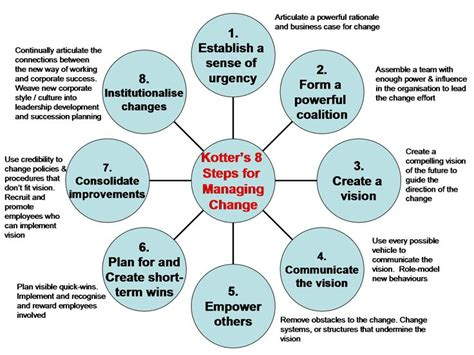 Kotters 8 Step Change Model Essays by Kotter S 8 Step Change Model