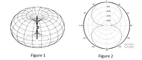 radiation pattern shape antenna theory quick guide