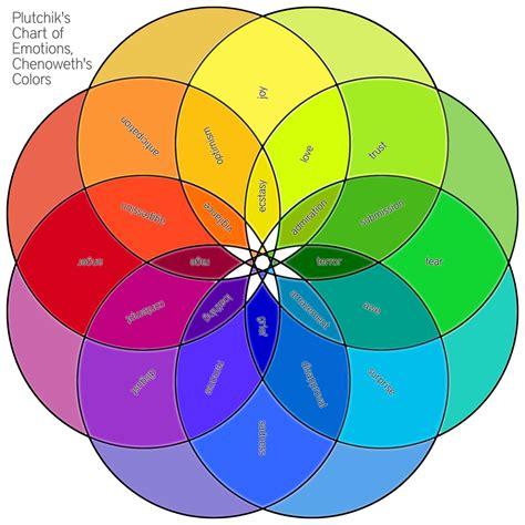 color emotions fisterra studio chenoweth artist plutchik s