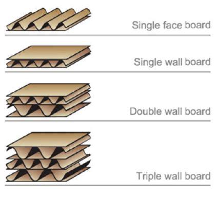 Karton Gelombang Corrugated Single 50x40 Cm corrugated packaging materials shipping boxes packsize