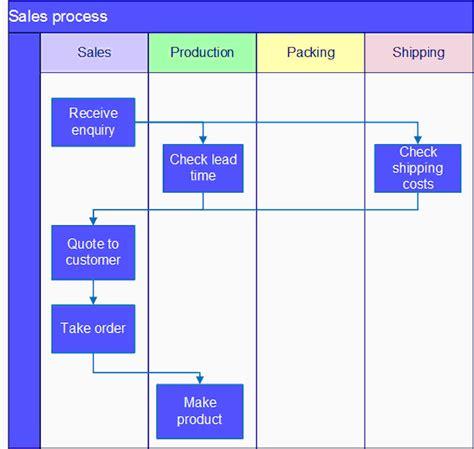 process flow diagram using visio wiring diagram schemes