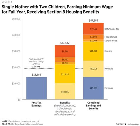 section 8 housing for single mothers reforming the earned income tax credit and additional