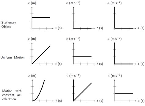 section quiz displacement and velocity answers derivation of motion in one dimension by openstax page