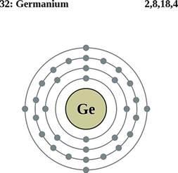 Germanium Protons Neutrons Electrons Atoms Diagrams Electron Configurations Of Elements