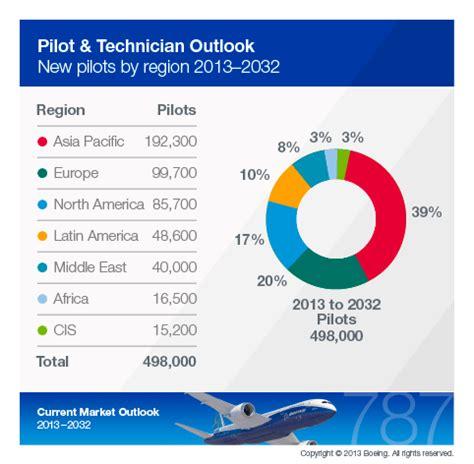 boeings pilot  technician outlook pilot career news