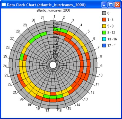 pattern analysis wheel the data clock help arcgis desktop