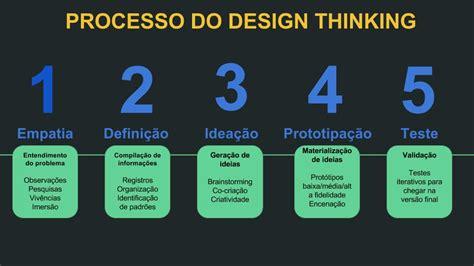 design thinking o que é design thinking o que 233 e como usar a metodologia na sua