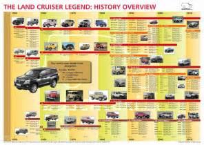 toyota land cruiser toyota cruisers amp trucks magazine