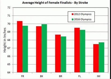 average height height analysis of swimming finalists swimming world