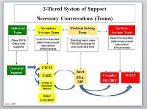 multi tier system of support mtss pbis team meeting