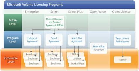 Microsoft Volume License volume licensing service center
