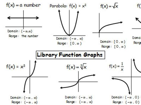 printable parent graphs library functions thumbnail 200x200