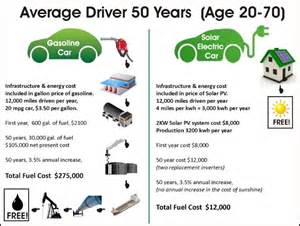 Electric Car Vs Gasoline Car Efficiency Drive A Solar Charged Electric Car Save 263 000 On Fuel