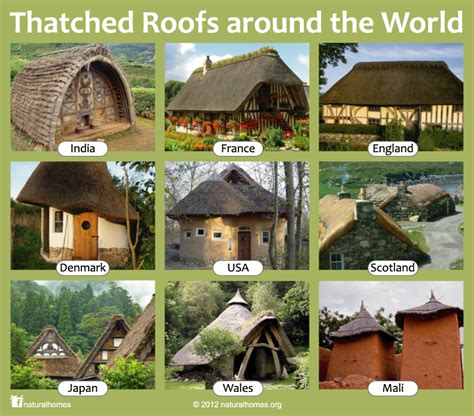 Around The World Home - building and thatched homes around the world