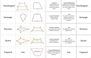 quadrilateral flashcards printable properties of quadrilaterals flash cards page 2 systry