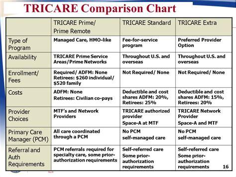 supplemental health insurance supplemental health insurance for tricare standard