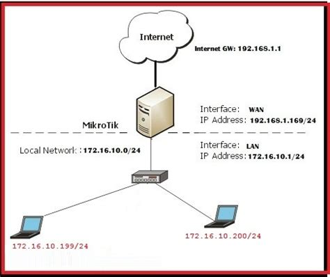 l7 filter pattern for youtube how to block facebook in mikrotik using l7 protocols