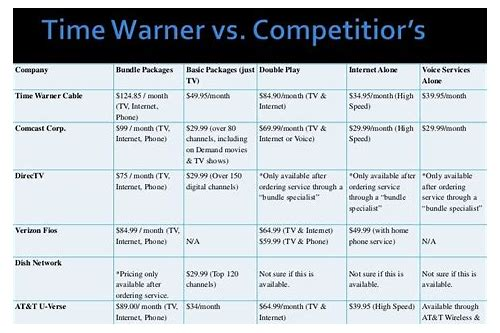 time warner cable deals green bay