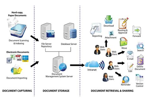 Open Source Document Management Server document management system