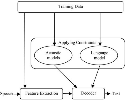 hindi meaning of pattern recognition development of application specific continuous speech