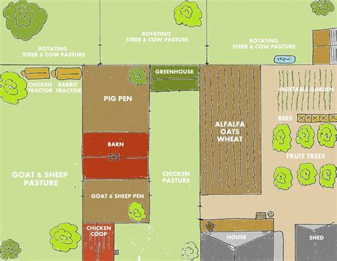 1 acre backyard design backyard farm designs for self sufficiency weed em reap