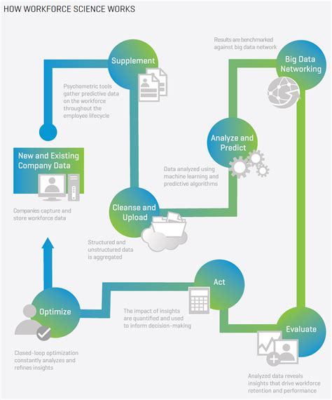 how science works flowchart how science works flowchart 28 images ucmp 187 archive