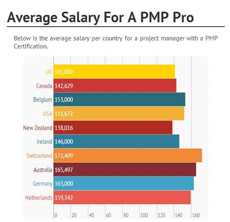 Certified Project Manager With Mba Salary by Pin By Starpmo On Starpmo