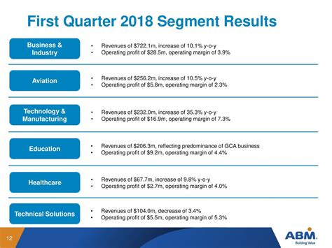 volaris aviation 2018 q1 results earnings call slides abm industries incorporated 2018 q1 results earnings