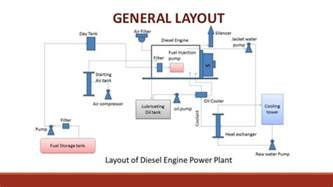 Fuel System In Diesel Power Plant Diesel Engine Power Plant