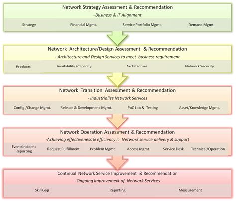 network assessment template itil assessment ict cloud