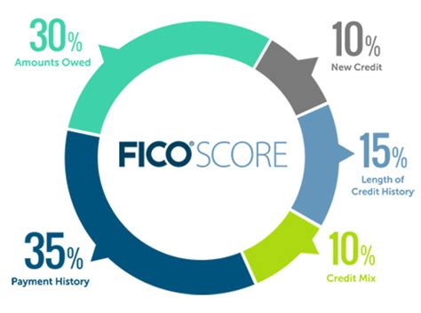 how closing a credit card impacts your fico score