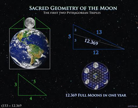 the meaning of sacred geometry part 3 the womb of sacred sacred geometry of the moon the lunation triangle