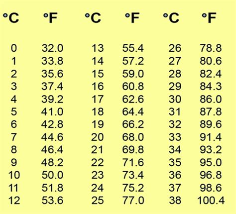 Celsius To Fahrenheit Table by Celsius To Fahrenheit Chart New Calendar Template Site