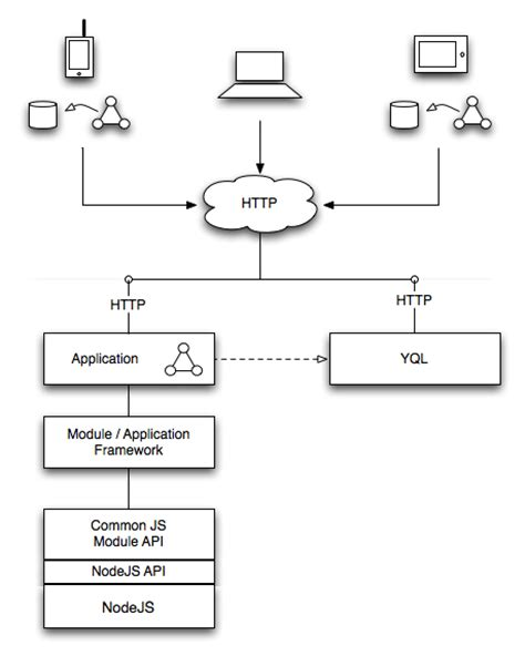 block diagram of client server architecture mojito architecture yahoo developer network