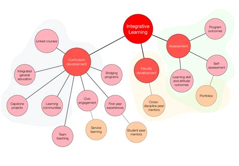 mapping diagrams ten 陟ouch how to make a concept map conceptional diagram
