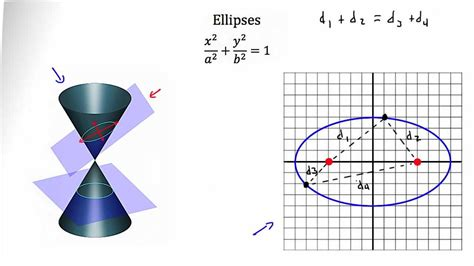conic sections ellipses conic sections ellipse youtube