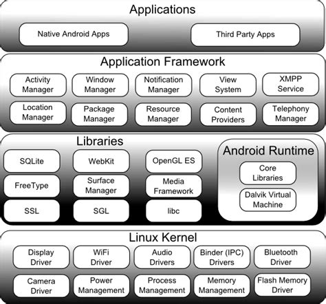 programming with android system architecture ppt video an overview of the android architecture techotopia
