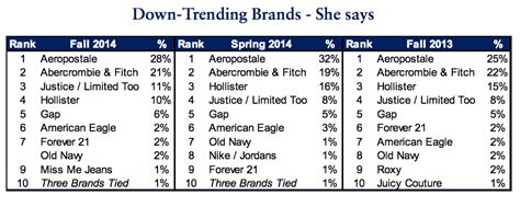 most popular teen brands 2014 everything you need to know about how teens are spending
