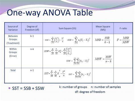 one way anova analysis of variance analytics buddhu